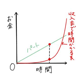 収入まで時間のかかる在宅ワークとパートの収入比較