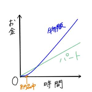 物販とパートの比較