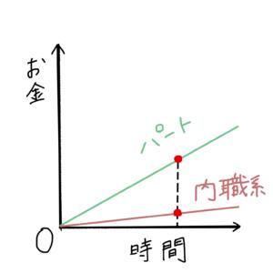 内職とパートの収入比較
