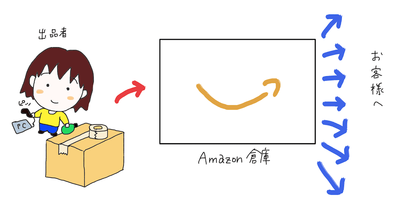 Amazon物販のしくみ