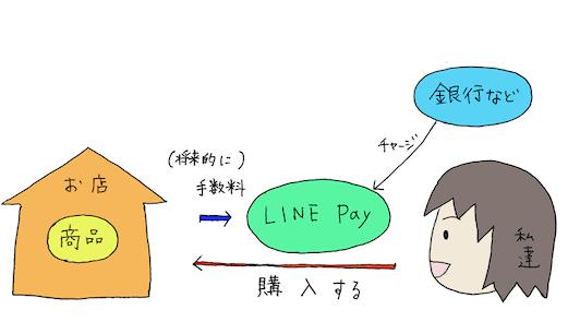 LINE Payを利用した時のお金の流れ