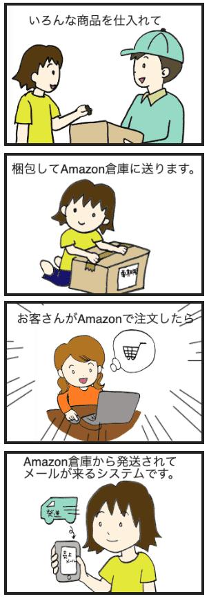 AmazonのFBAシステム