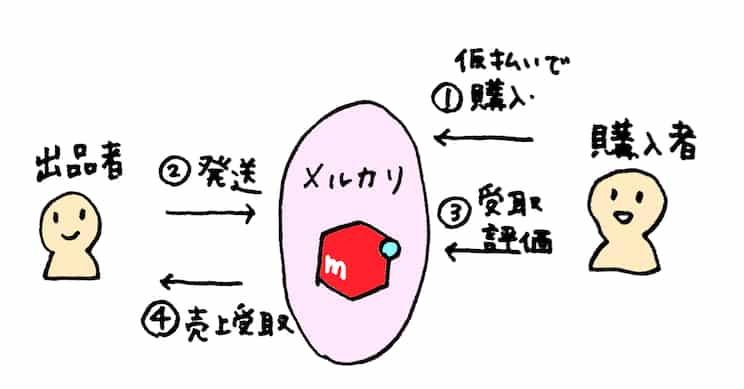 メルカリ説明図