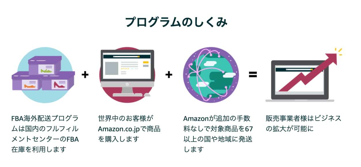 Amazon海外発送プログラムのしくみ