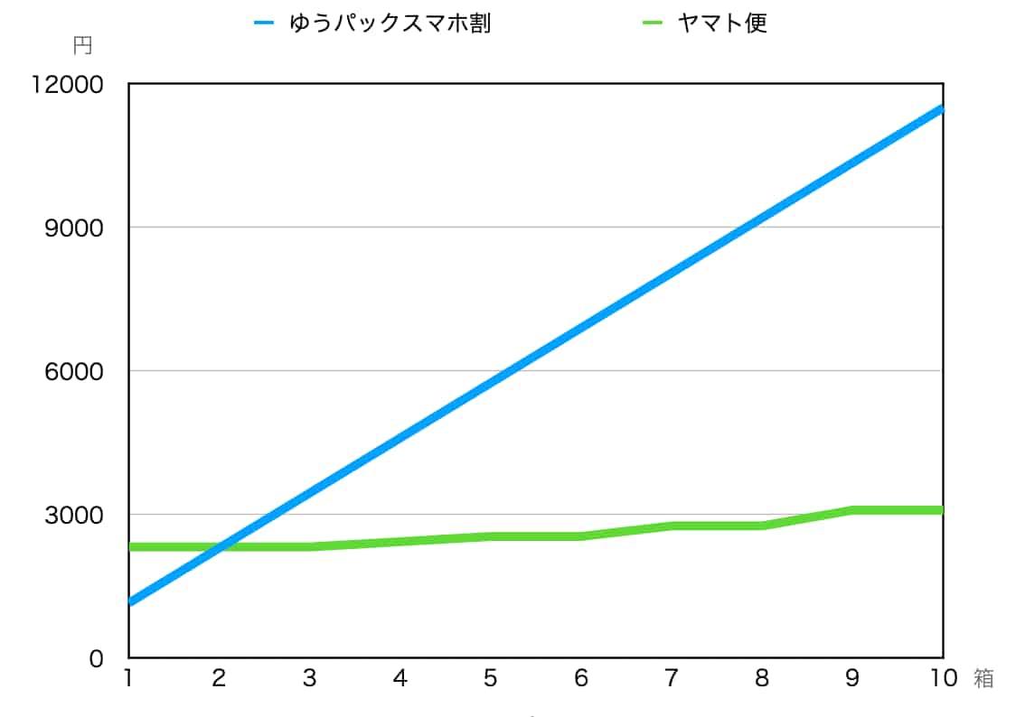 ゆうパックスマホ割とヤマト便の比較